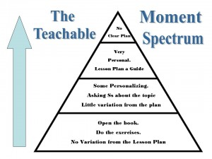 teachable moment spectrum